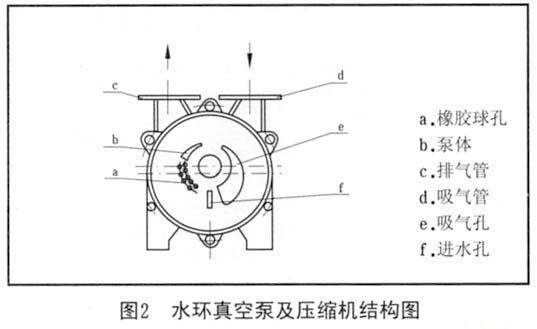 首页 供求商机 > sk-sk系列水环式真空泵   sk系列水环式真空泵的结构