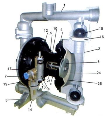 浅谈气动隔膜泵内部结构图有哪些